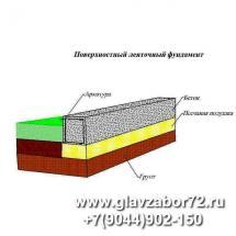 Ленточный фундамент (поверхностный)