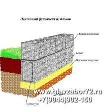 Ленточный фундамент из блоков
